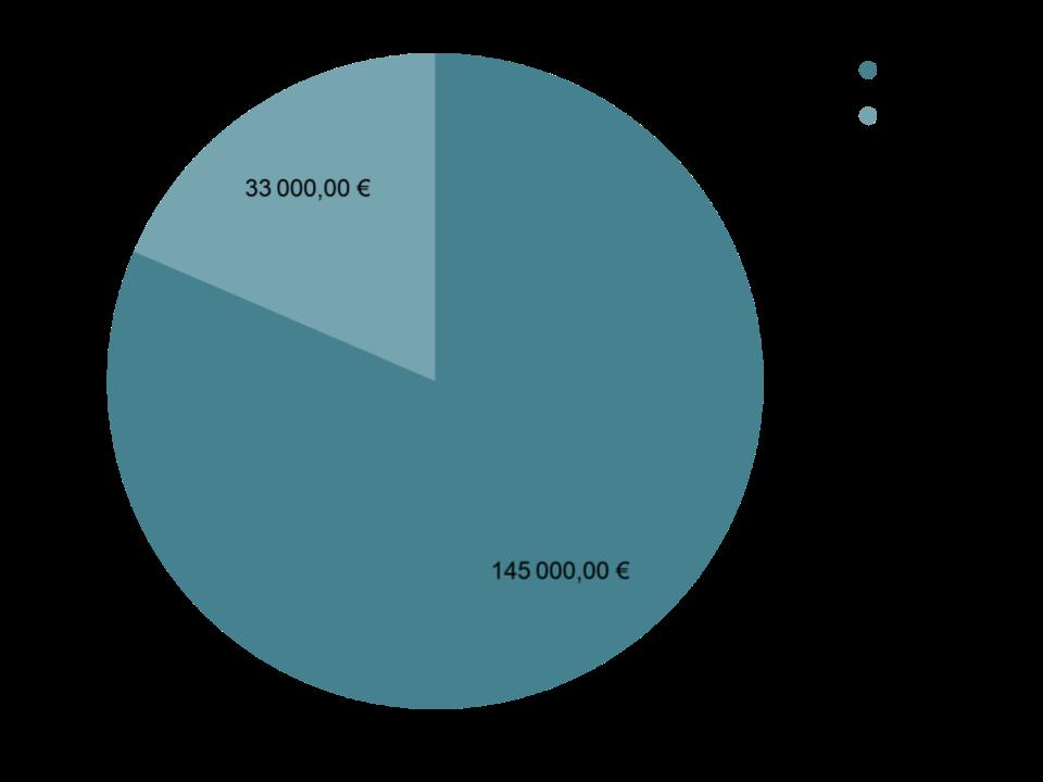 Cession de branche de fonds de commerce dans le Vaucluse