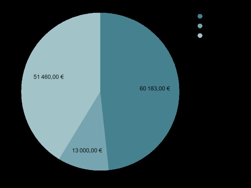 Portefeuille de gestion locative à vendre dans les alpes maritimes (06)